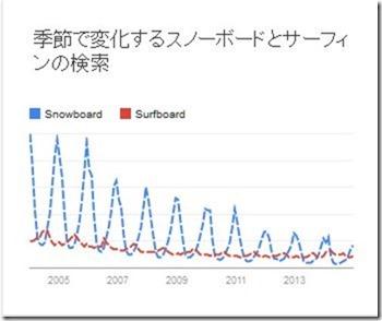 【Google調べ】スノーボードとサーフィンの検索。